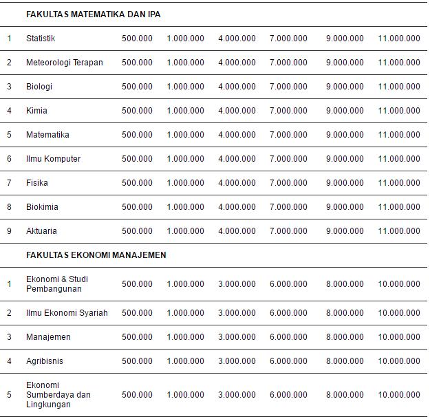 Biaya Kuliah UKT Institut Pertanian Bogor (IPB) III