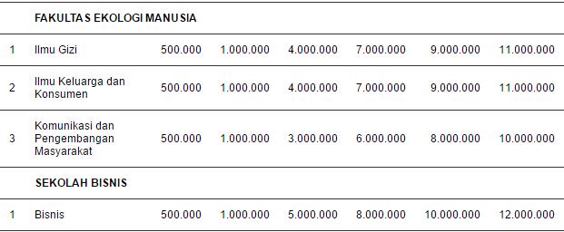 Biaya Kuliah UKT Institut Pertanian Bogor (IPB) IV
