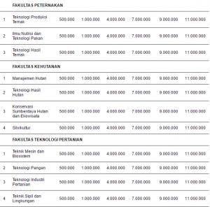 Biaya Kuliah UKT Institut Pertanian Bogor (IPB)