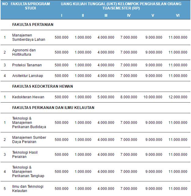 Biaya Kuliah UKT Institute Pertanian Bogor (IPB)