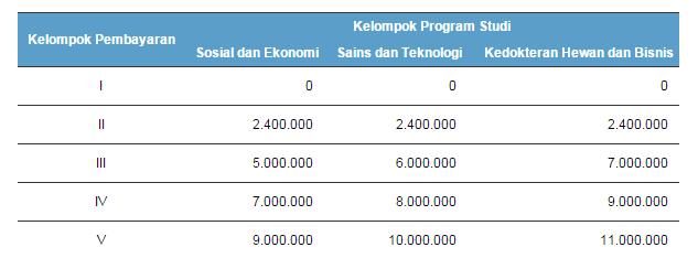 Biaya Kuliah UKT Institute Pertanian Bogor
