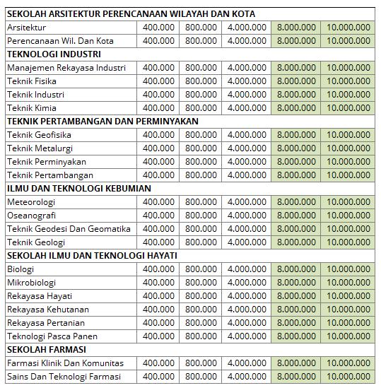 Biaya Kuliah UKT Institute Teknologi Bandung  Biaya Kuliah UKT Institute Teknologi Bandung (ITB) 2016