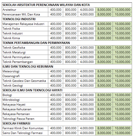 biaya kuliah itb 2