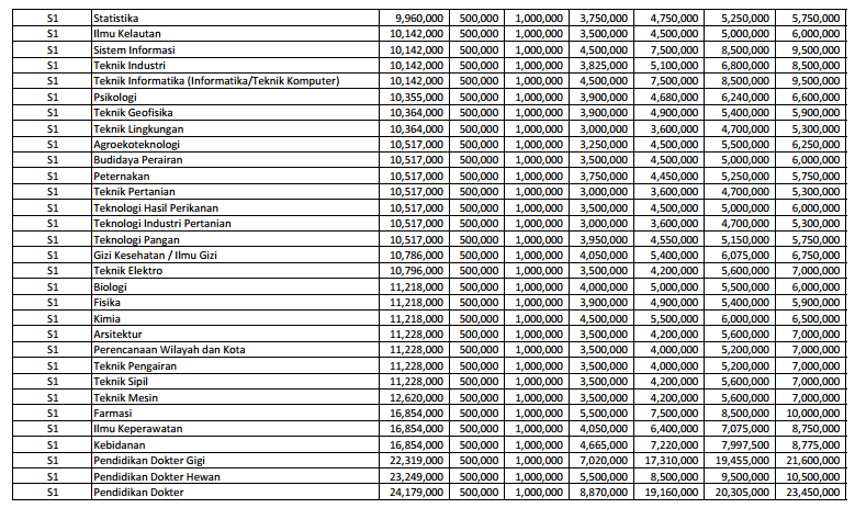 biaya kuliah ub 2