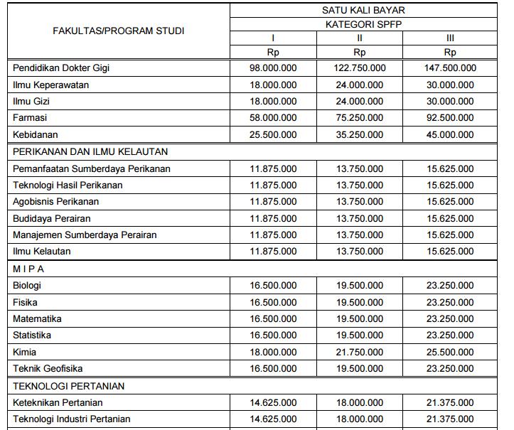 biaya kuliah ub10