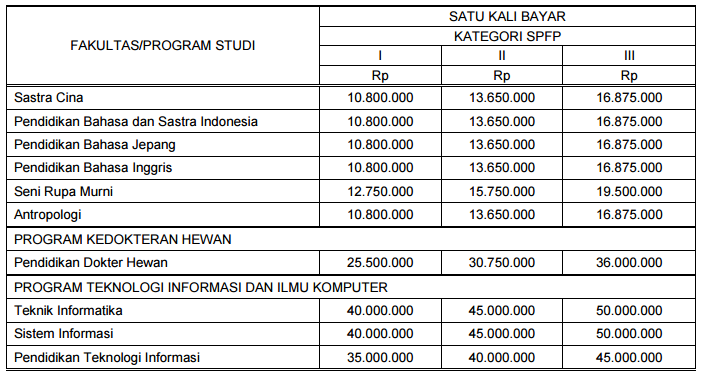 biaya kuliah ub12