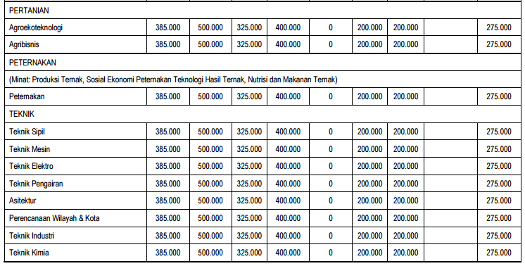 biaya kuliah ub14