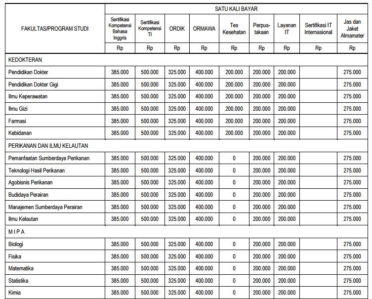 biaya kuliah ub15