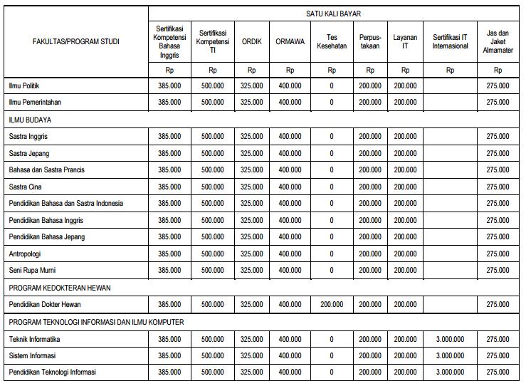 biaya kuliah ub22