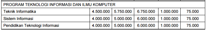 biaya kuliah ub7