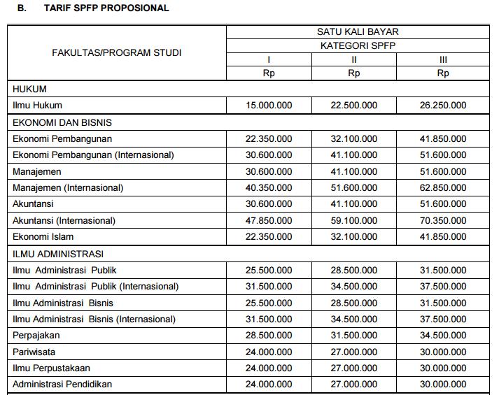biaya kuliah ub8
