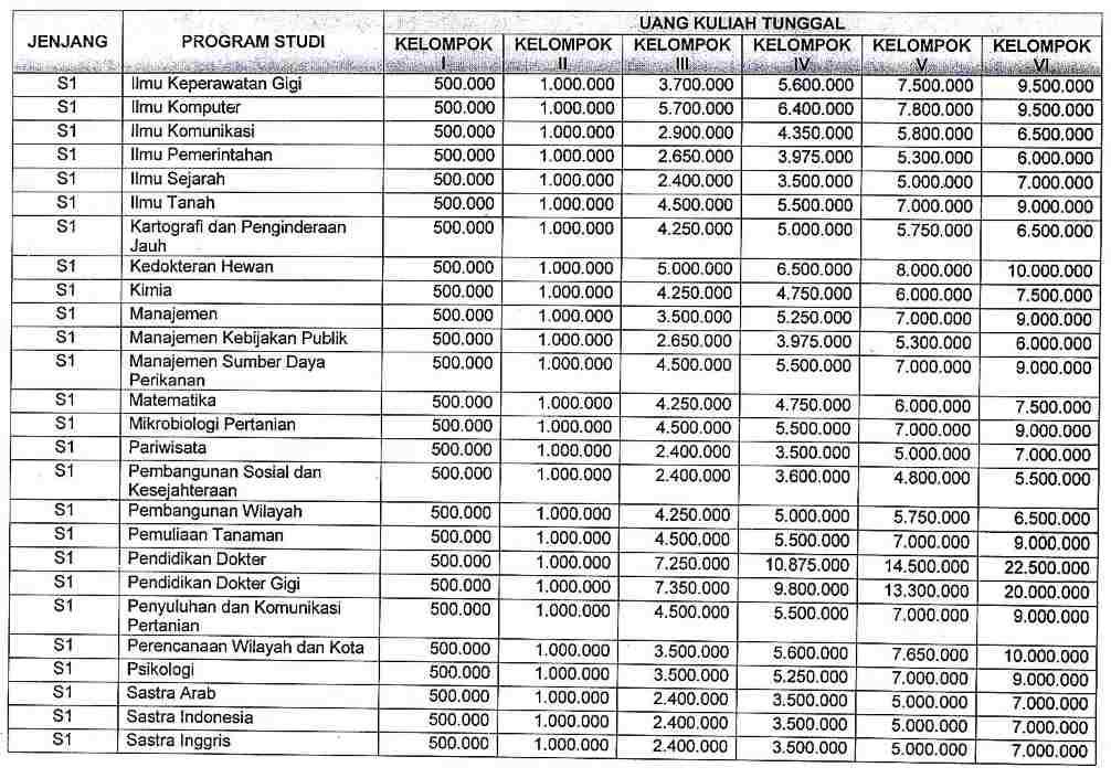 biaya kuliah ugm 2