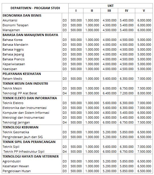 biaya kuliah ugm 4