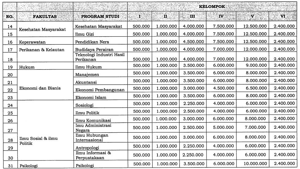 biaya kuliah unair 2