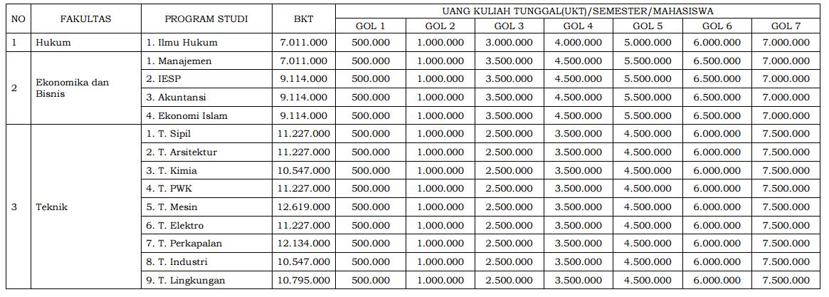 Biaya Kuliah UKT Universitas Diponegoro