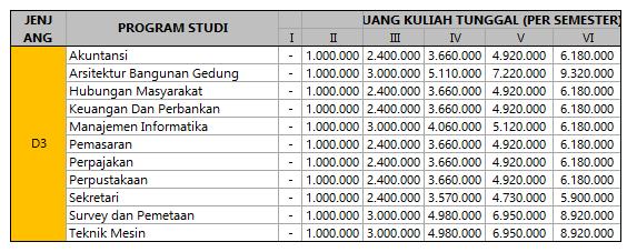 biaya kuliah unila 1