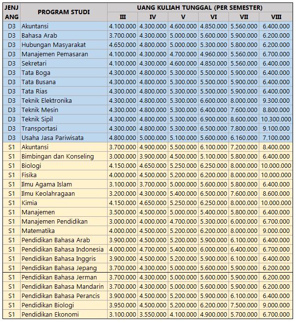 Biaya Kuliah UKT Universitas Negeri Jakarta - biaya kuliah unj 1