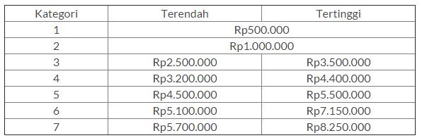 Biaya Kuliah UKT Universitas Negeri Semarang (UNNES) 2016
