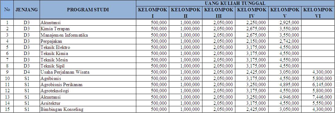 Biaya Kuliah UKT Universitas Riau (UNRI) 2016