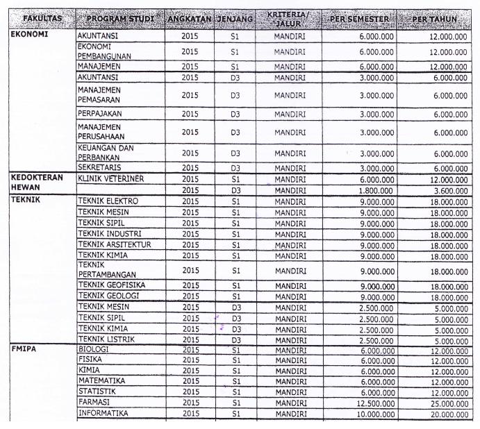 Biaya Kuliah UKT Universitas Syiah Kuala (UNSYIAH) 2016 - biaya kuliah unsyiah 1