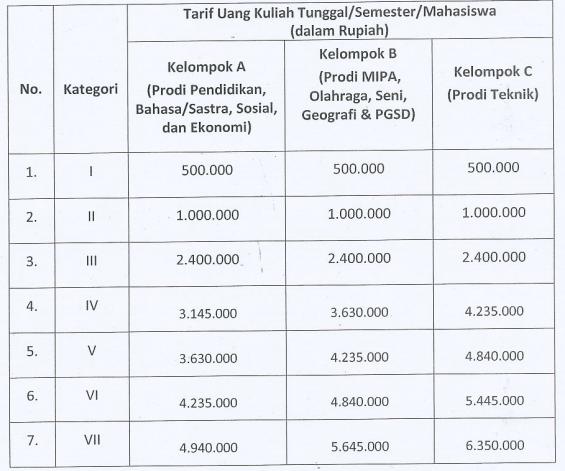 Biaya Kuliah UKT Universitas Negeri Yogyakarta