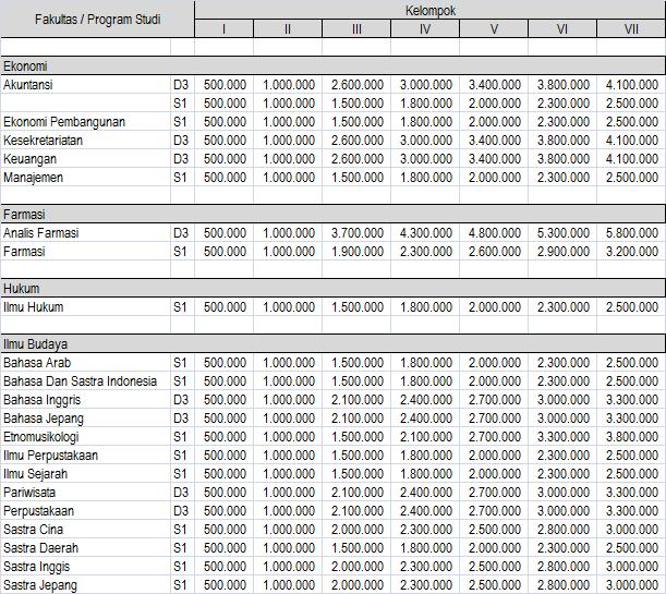 Biaya Kuliah UKT Universitas Sumatera Utara