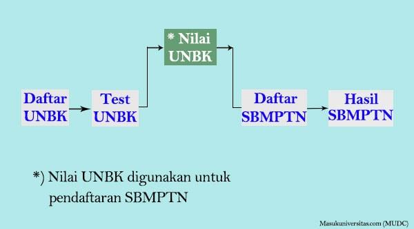 alur SBMPTN hasil kelulusan