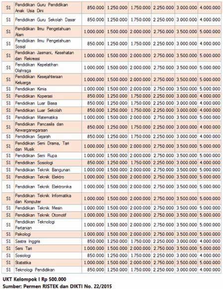 Biaya Kuliah Universitas Negeri Makassar