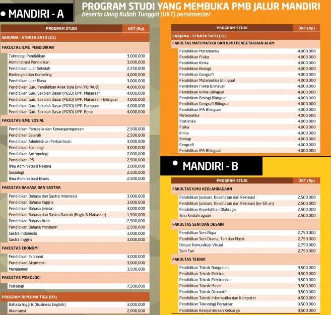 Biaya Kuliah Universitas Negeri Makassar-biaya-2