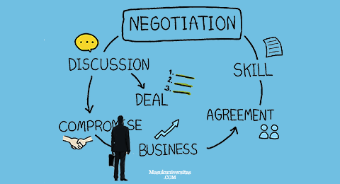 skema-negosiasi-sampai-selesai
